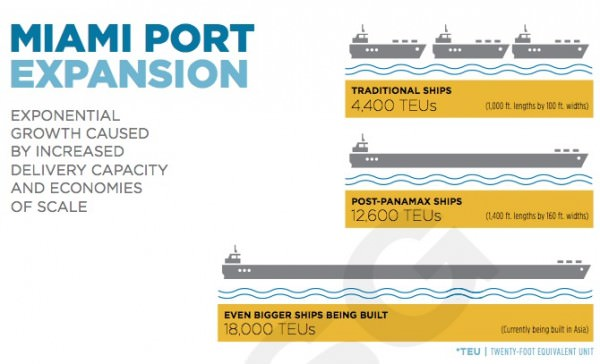 Port of Miami Expansion ISG